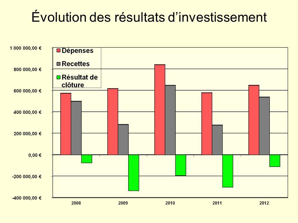 Évolution des résultats d'investissement