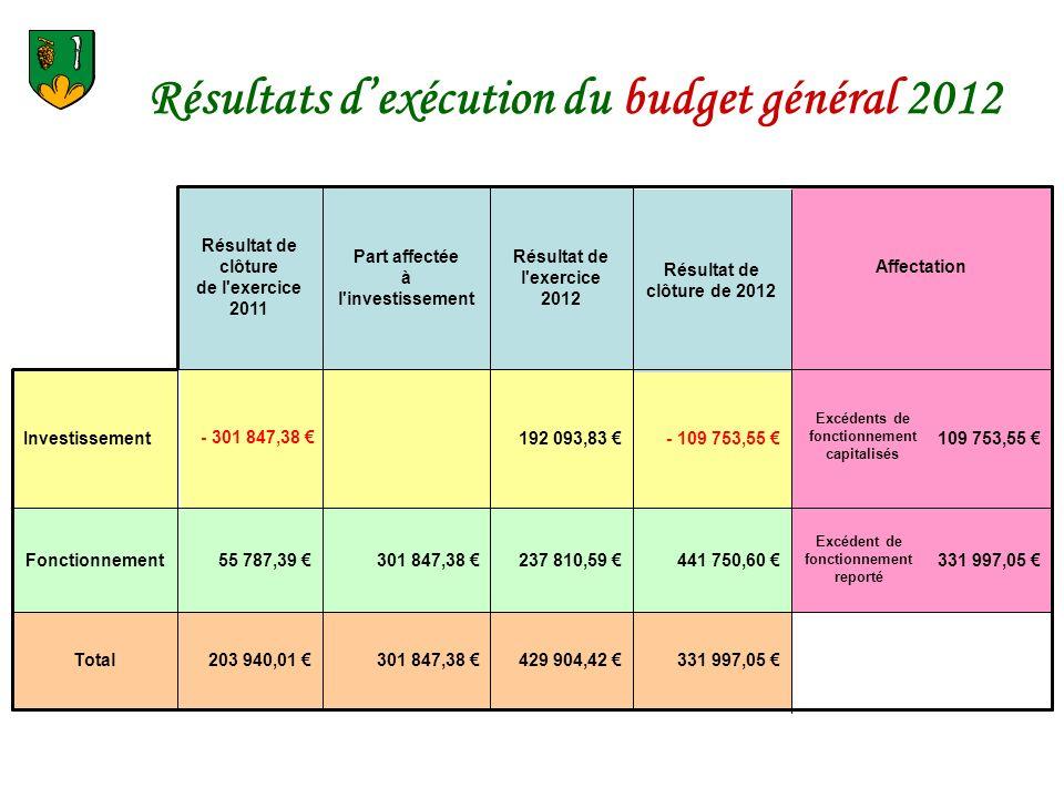 Résultats d'exécution du budget général 2012