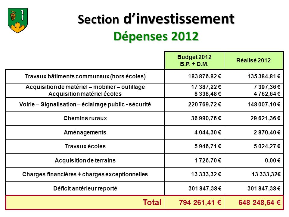 Section d'investissement Dépenses 2012
