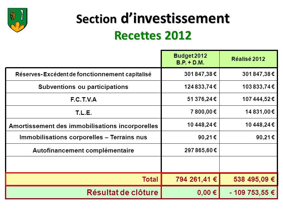 Section d'investissement Recettes 2012