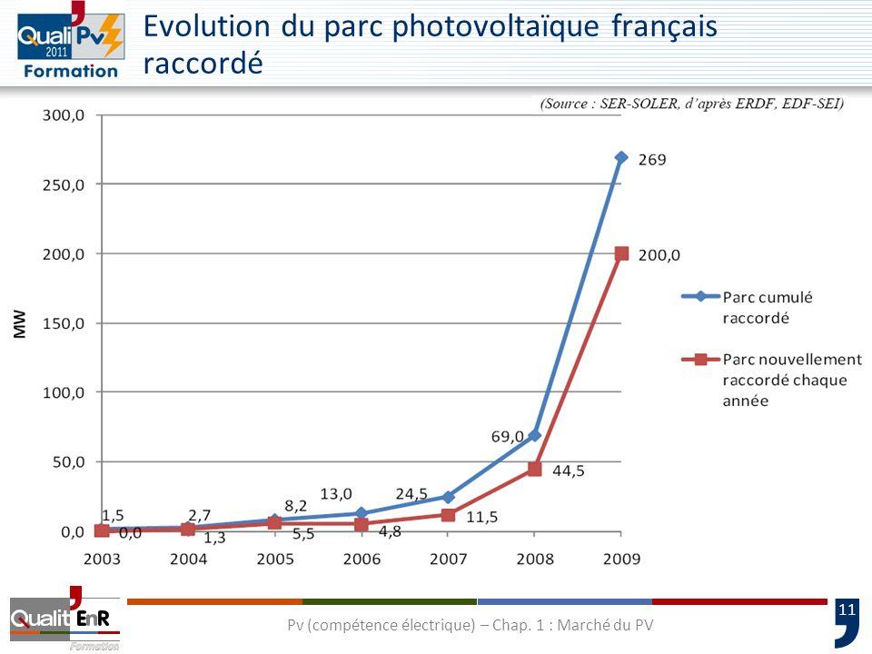Evolution du parc photovoltaïque français raccordé