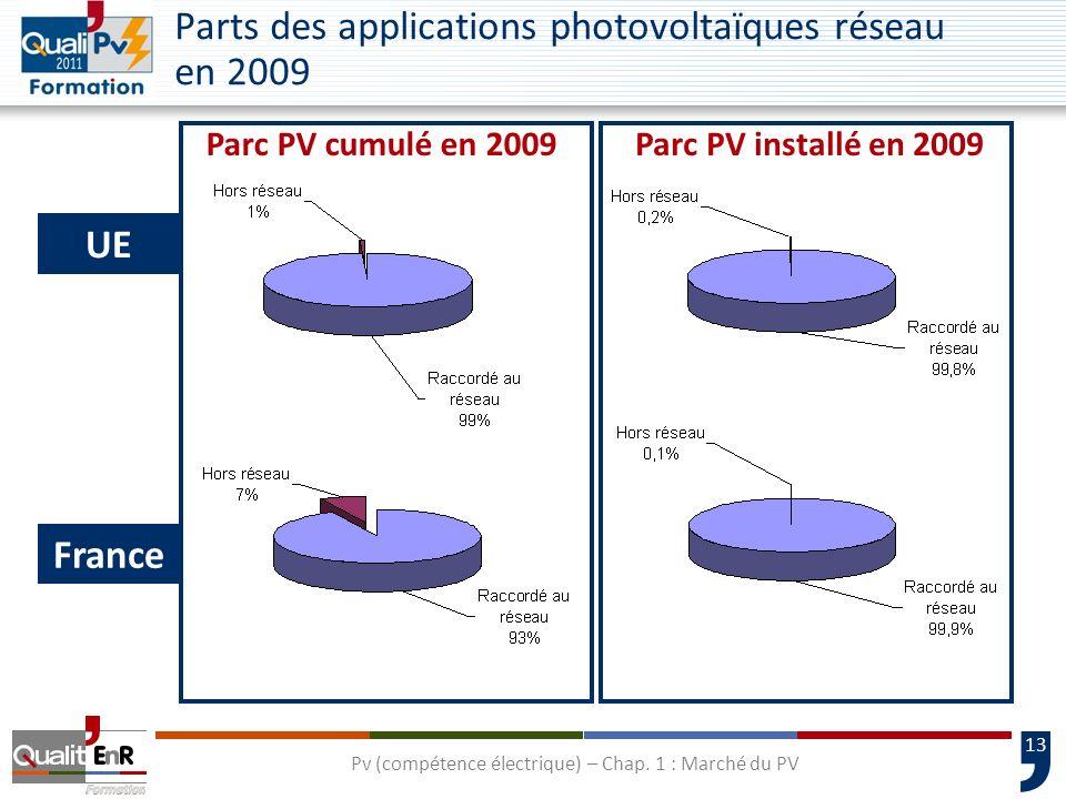 Parts des applications photovoltaïques réseau en 2009
