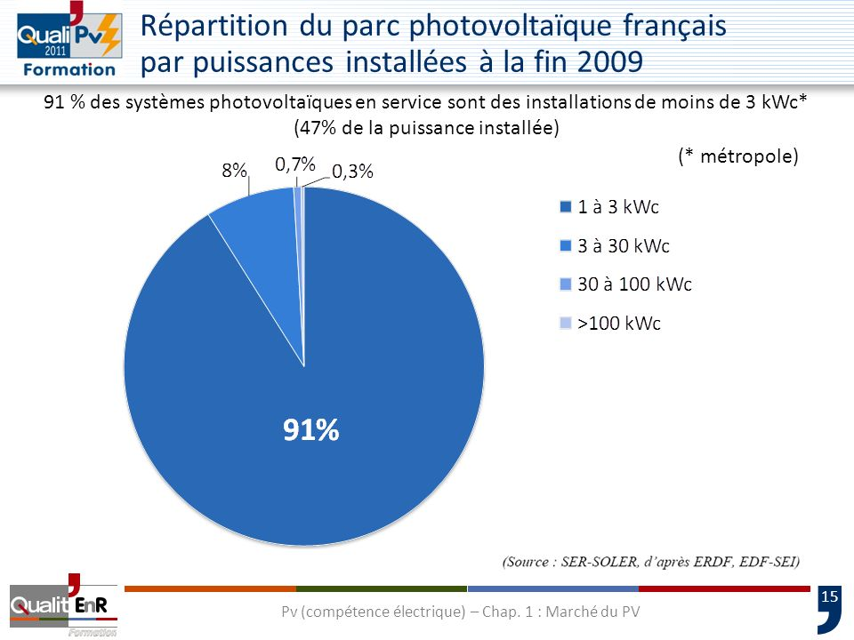 Répartition du parc photovoltaïque français par puissances installées à la fin 2009