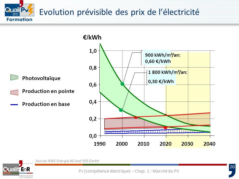 Evolution prévisible des prix de l'électricité