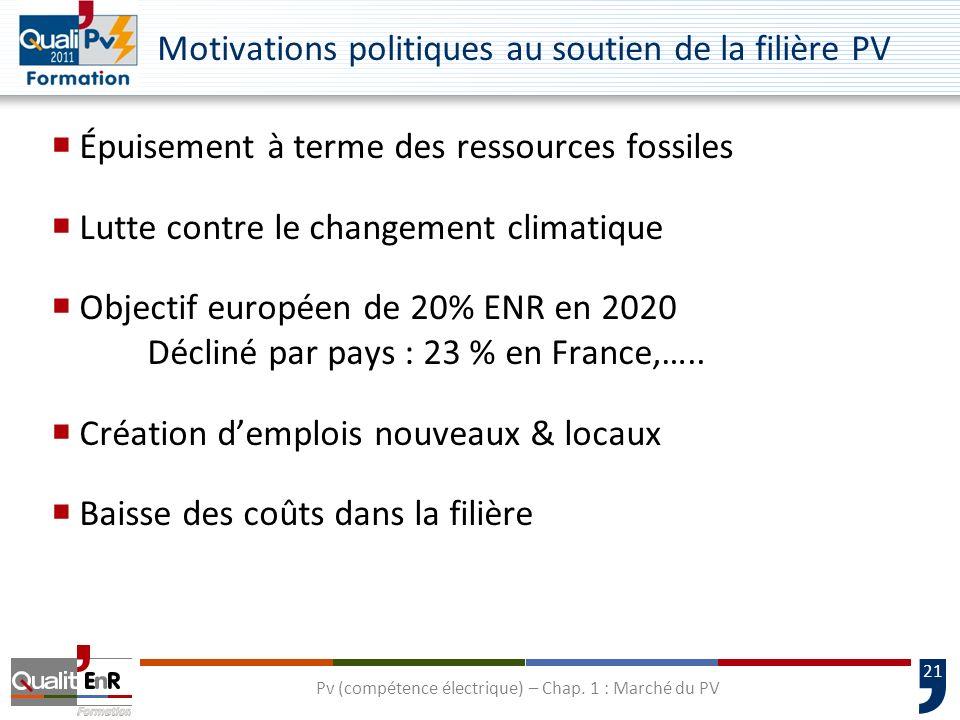 Motivations politiques au soutien de la filière PV