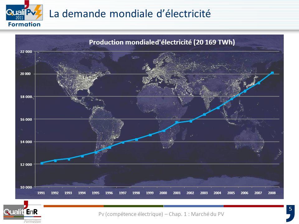 La demande mondiale d'électricité