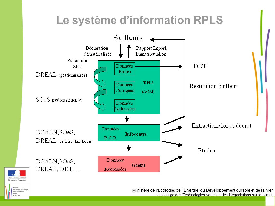 Le système d'information RPLS