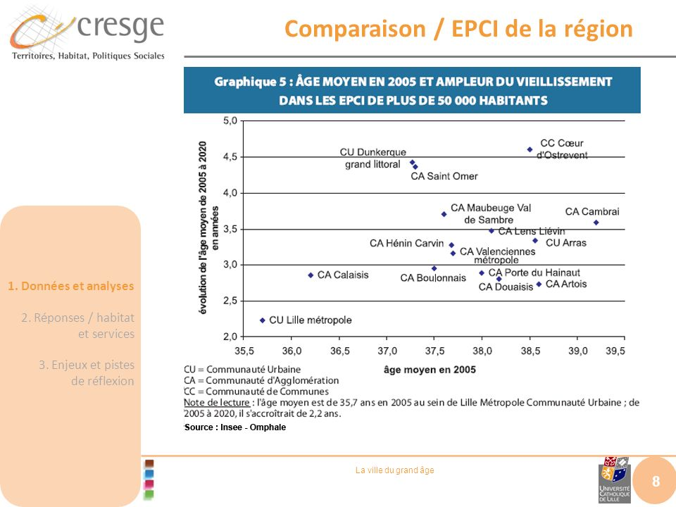 Comparaison / EPCI de la région