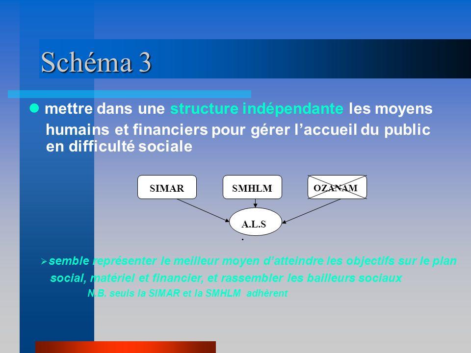 Schéma 3  mettre dans une structure indépendante les moyens