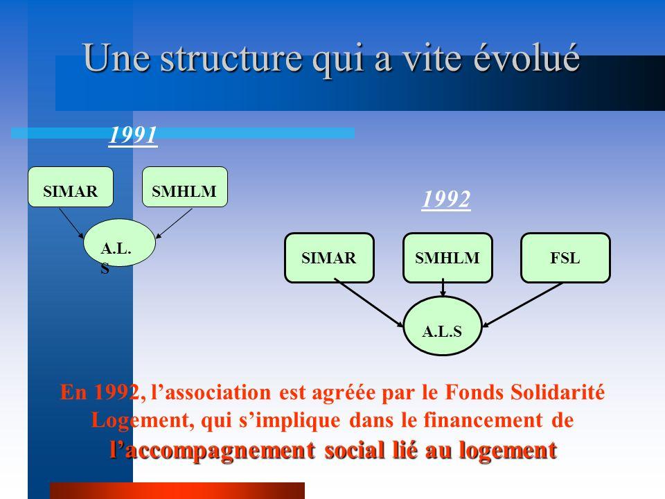 Une structure qui a vite évolué