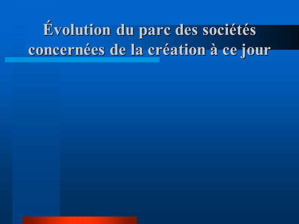Évolution du parc des sociétés concernées de la création à ce jour