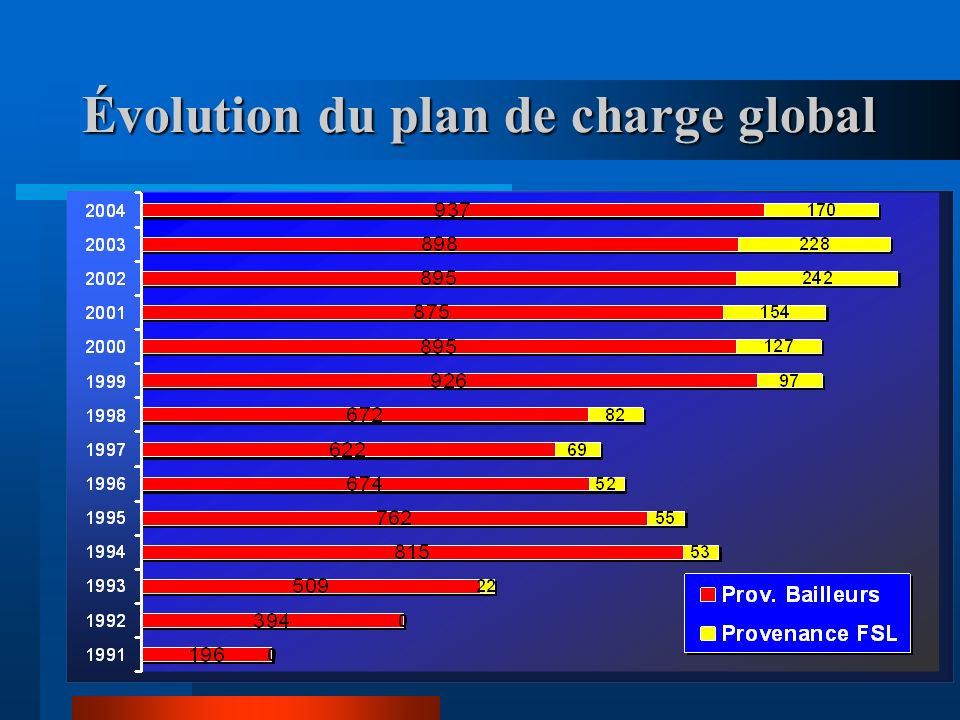 Évolution du plan de charge global