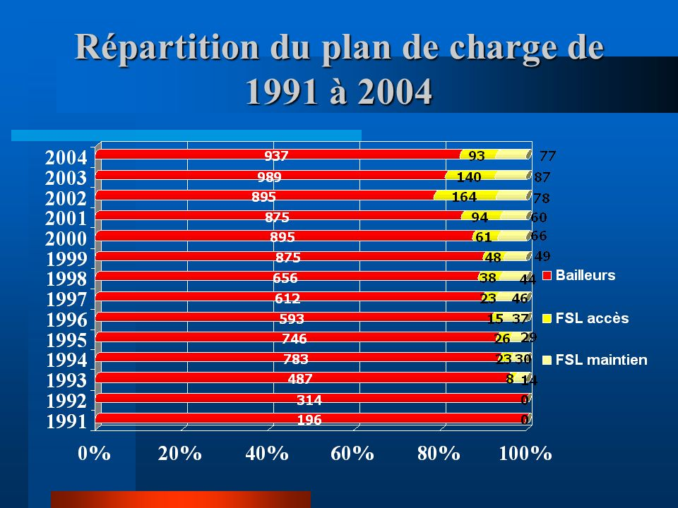 Répartition du plan de charge de 1991 à 2004