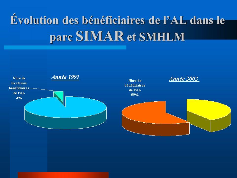 Évolution des bénéficiaires de l'AL dans le parc SIMAR et SMHLM