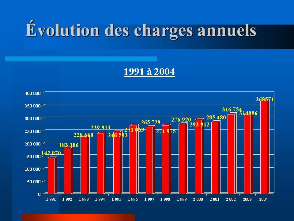 Évolution des charges annuels