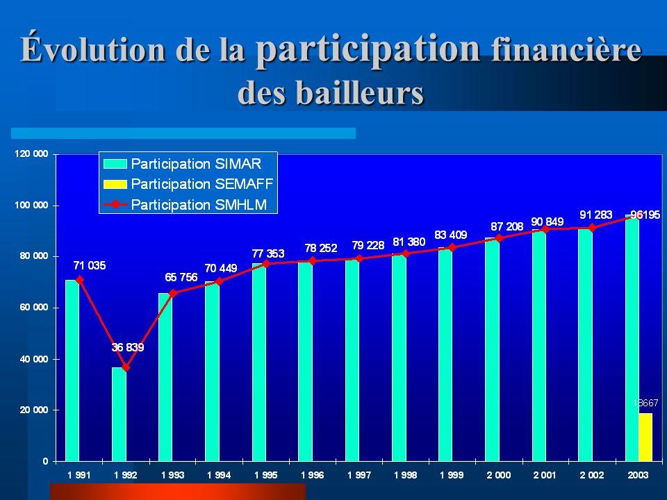 Évolution de la participation financière des bailleurs
