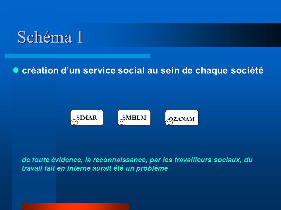 Schéma 1  création d'un service social au sein de chaque société