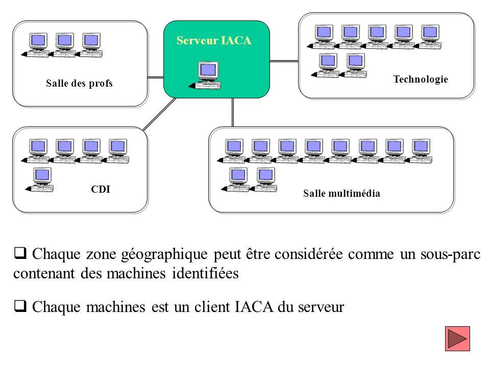 Chaque machines est un client IACA du serveur
