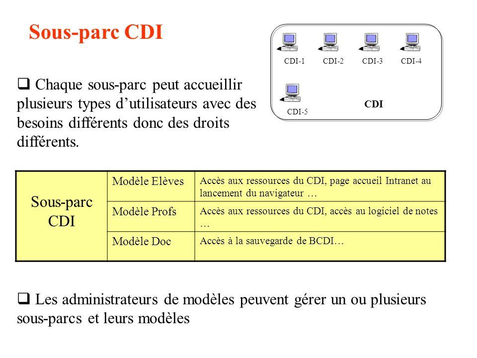 Sous-parc CDI CDI. CDI-1. CDI-2. CDI-5. CDI-4. CDI-3.
