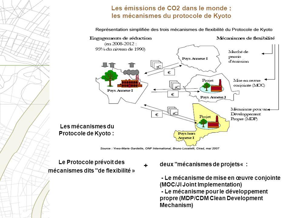 Les émissions de CO2 dans le monde : les mécanismes du protocole de Kyoto
