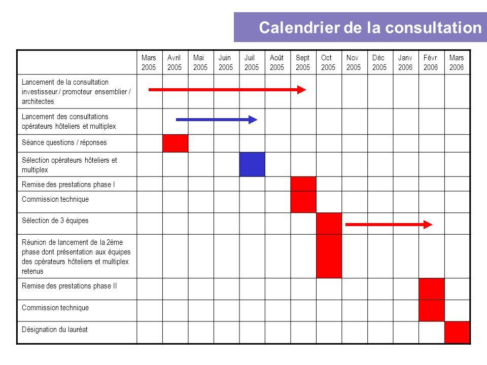 Calendrier de la consultation