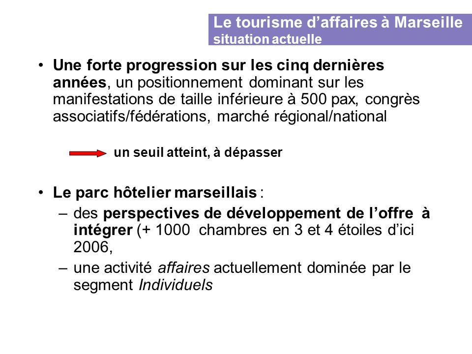 Le tourisme d'affaires à Marseille situation actuelle