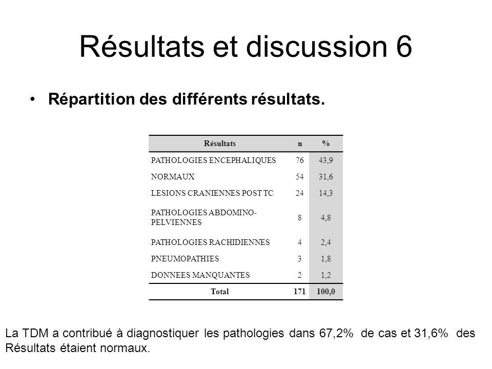 Résultats et discussion 6