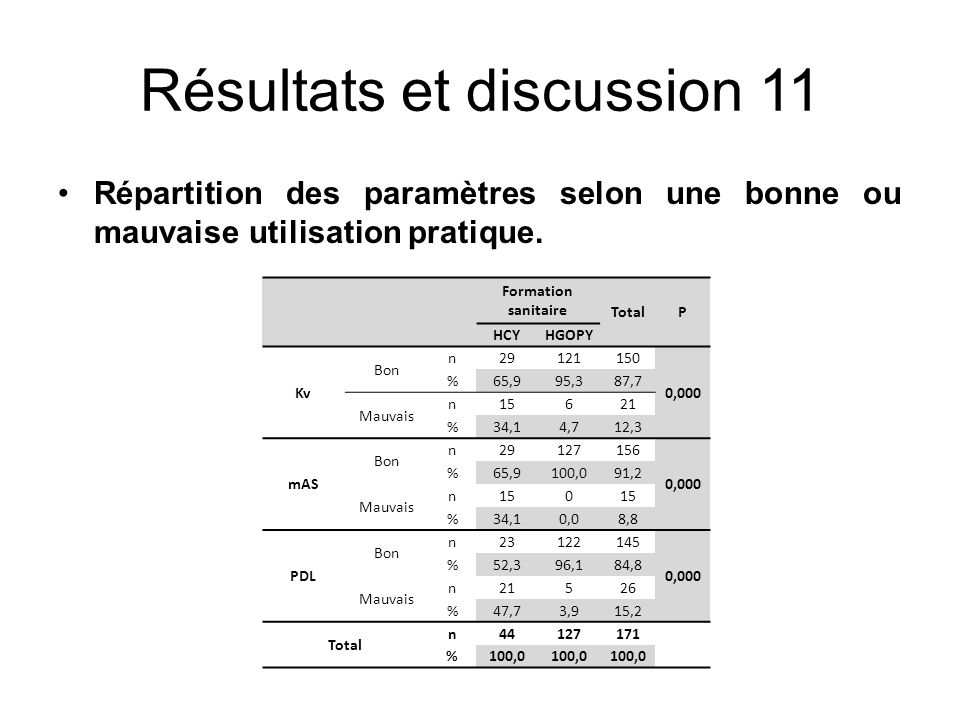 Résultats et discussion 11