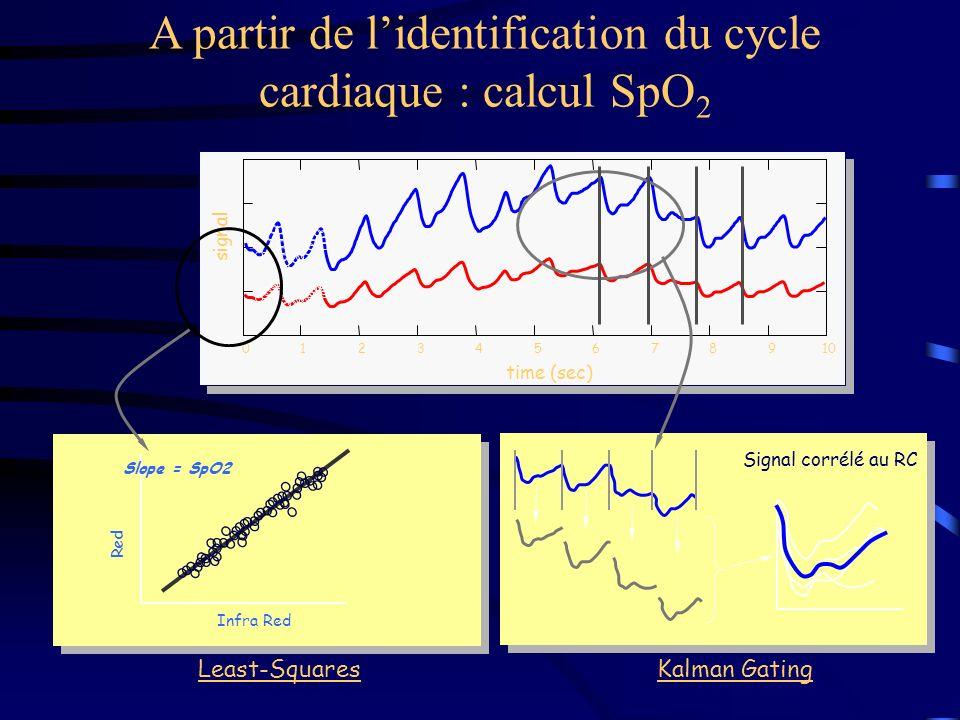 A partir de l'identification du cycle cardiaque : calcul SpO2