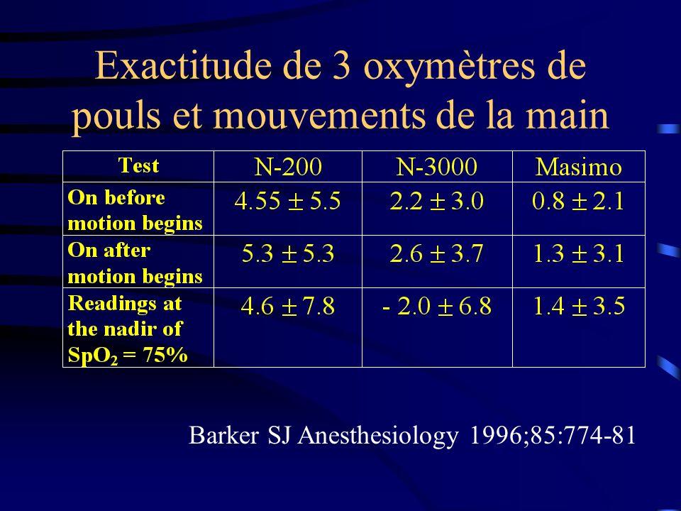 Exactitude de 3 oxymètres de pouls et mouvements de la main