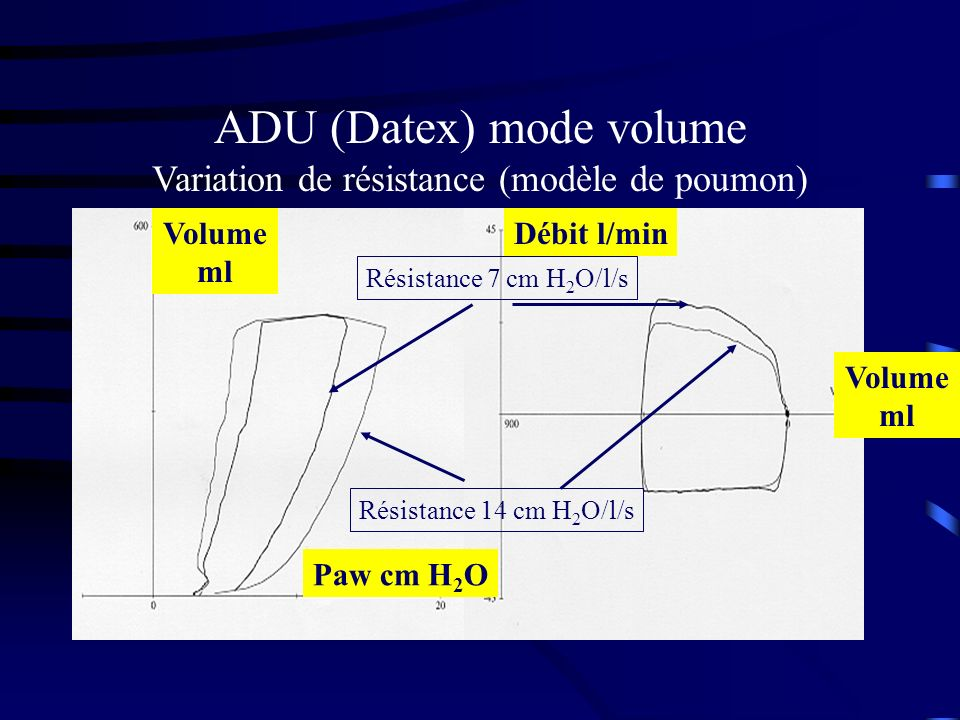 ADU (Datex) mode volume Variation de résistance (modèle de poumon)