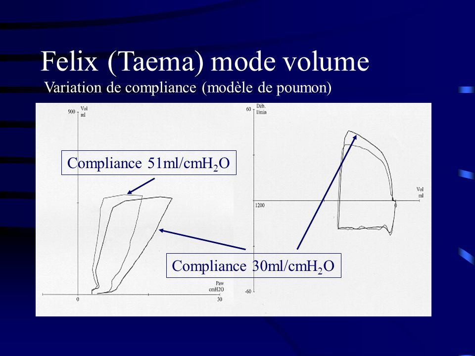 Felix (Taema) mode volume Variation de compliance (modèle de poumon)