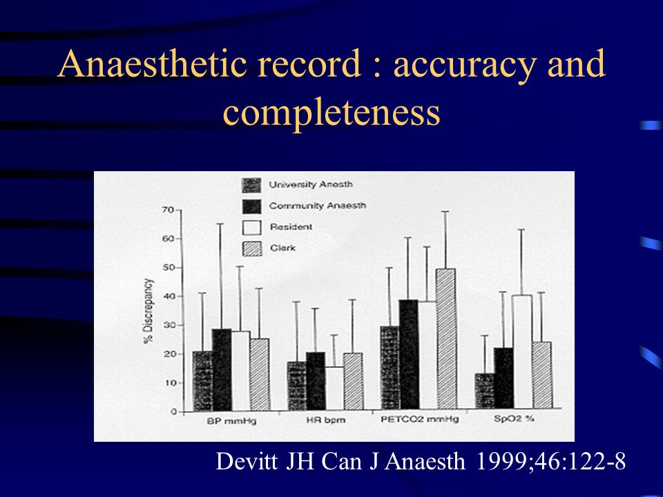 Anaesthetic record : accuracy and completeness