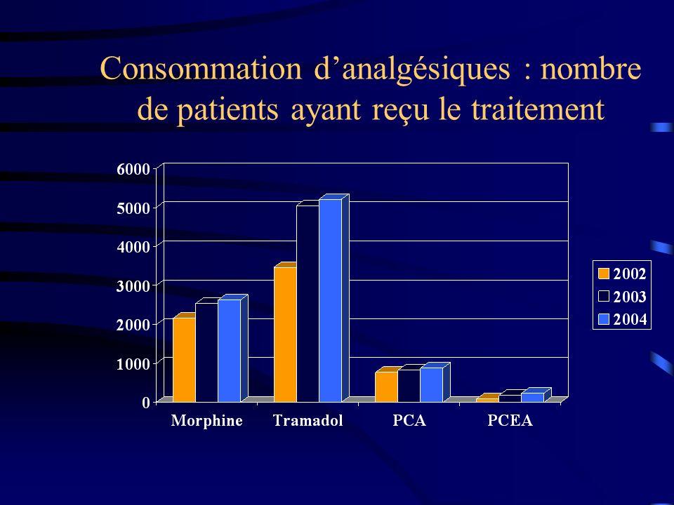 Consommation d'analgésiques : nombre de patients ayant reçu le traitement