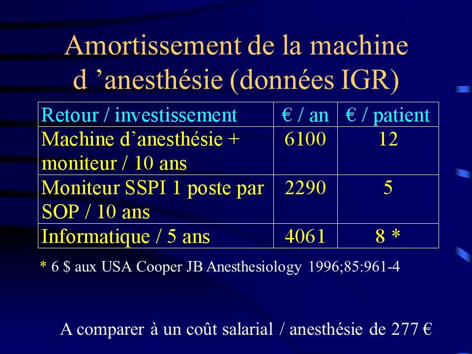 Amortissement de la machine d 'anesthésie (données IGR)