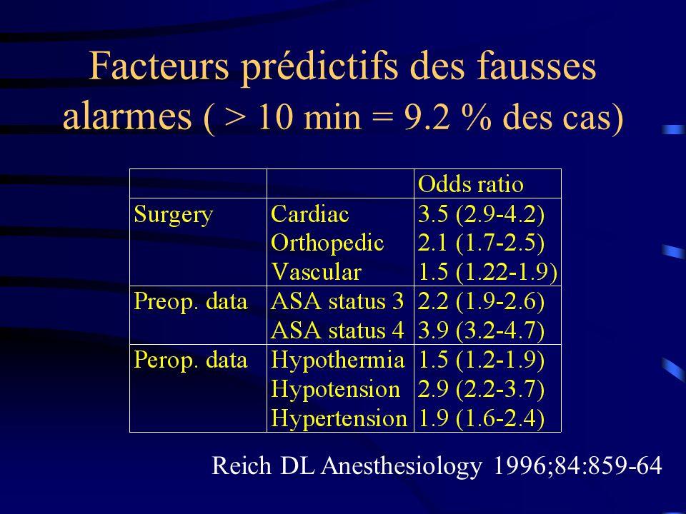 Facteurs prédictifs des fausses alarmes ( > 10 min = 9.2 % des cas)
