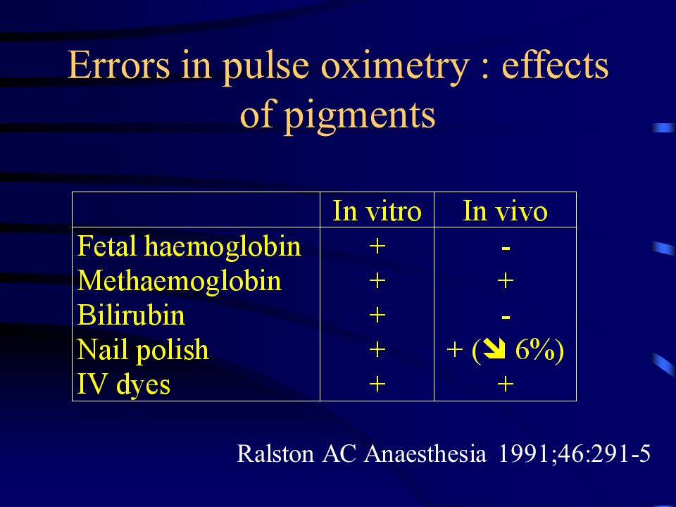 Errors in pulse oximetry : effects of pigments
