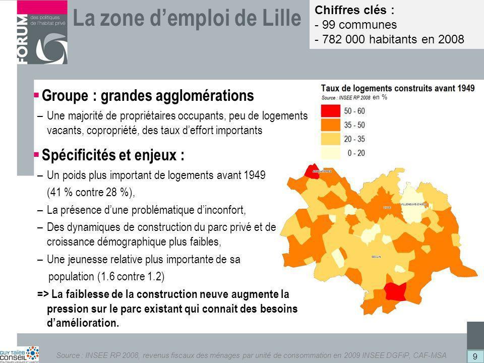 La zone d'emploi de Lille