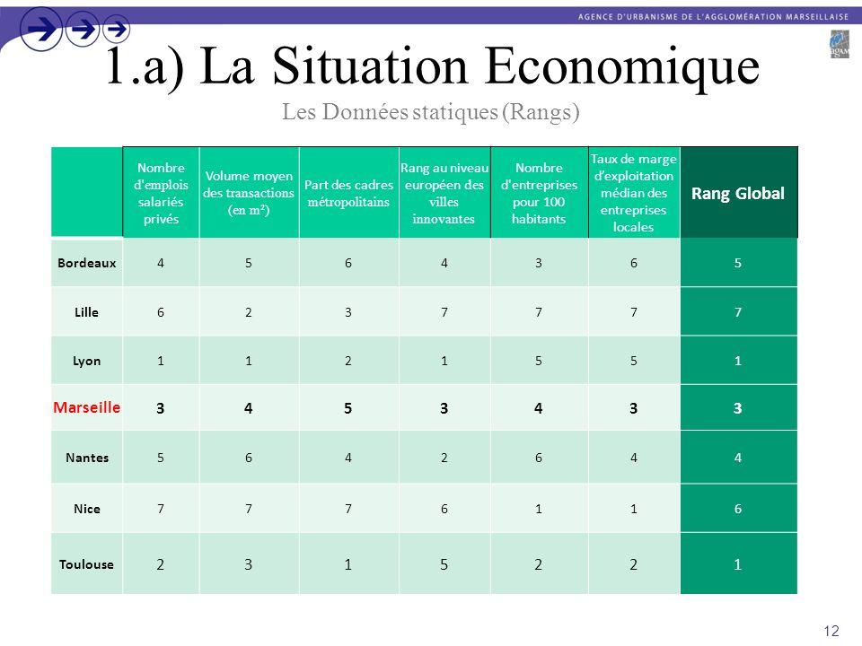 1.a) La Situation Economique Les Données statiques (Rangs)