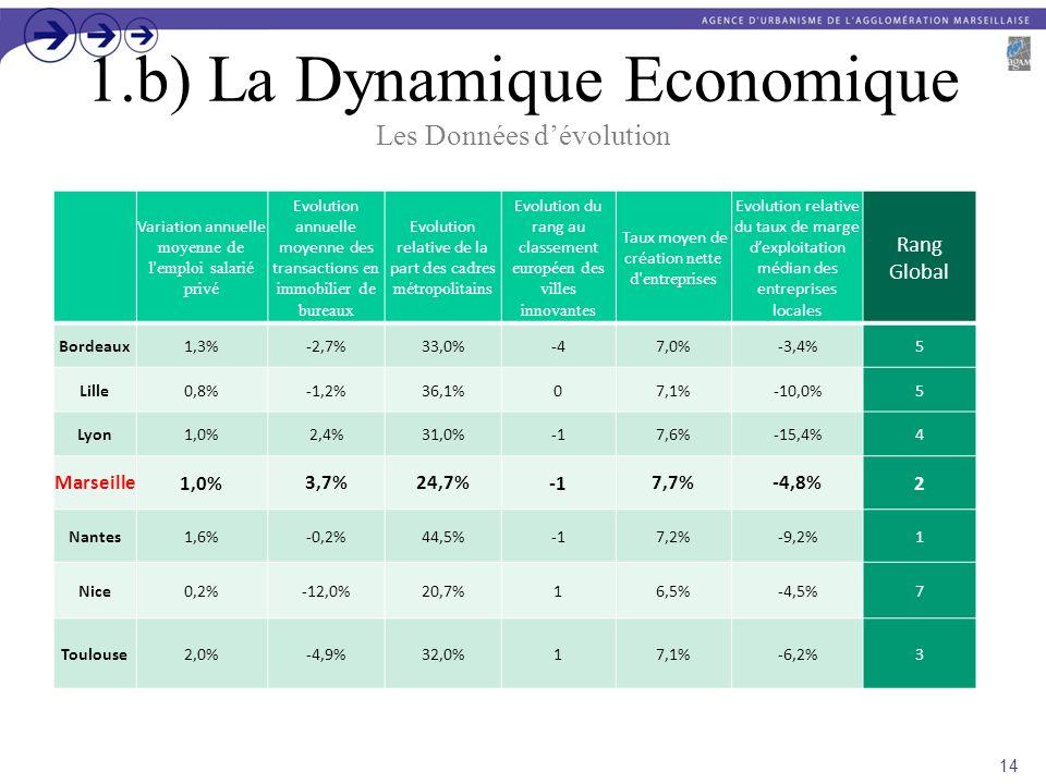 1.b) La Dynamique Economique Les Données d'évolution