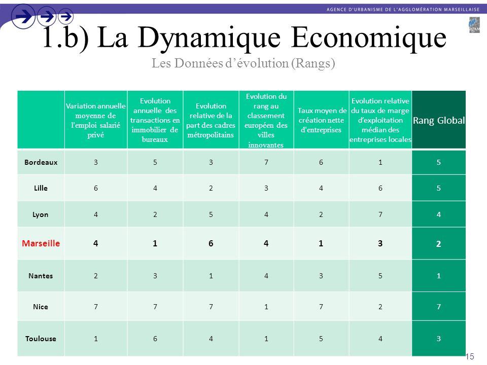 1.b) La Dynamique Economique Les Données d'évolution (Rangs)