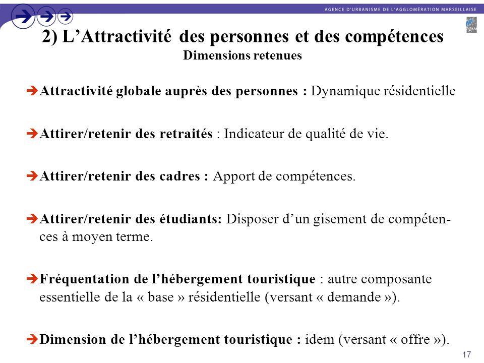 2) L'Attractivité des personnes et des compétences Dimensions retenues