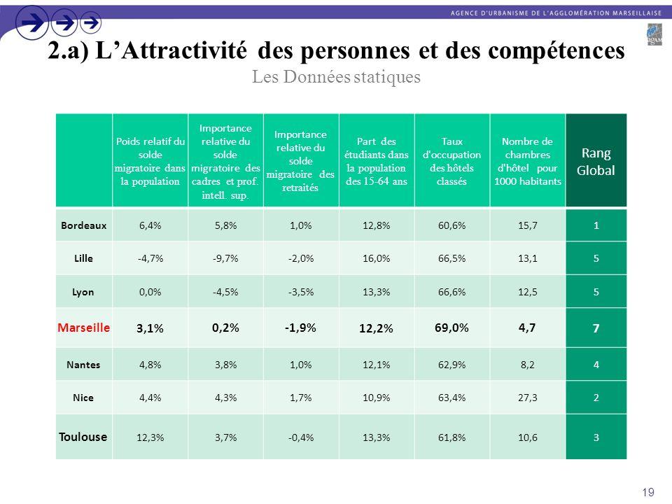 2.a) L'Attractivité des personnes et des compétences Les Données statiques