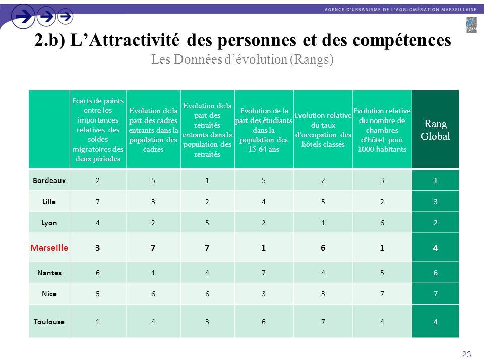 2.b) L'Attractivité des personnes et des compétences Les Données d'évolution (Rangs)