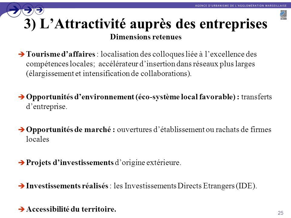 3) L'Attractivité auprès des entreprises Dimensions retenues