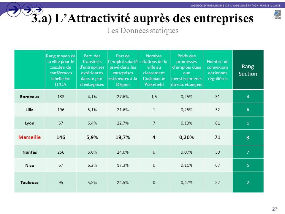 3.a) L'Attractivité auprès des entreprises Les Données statiques