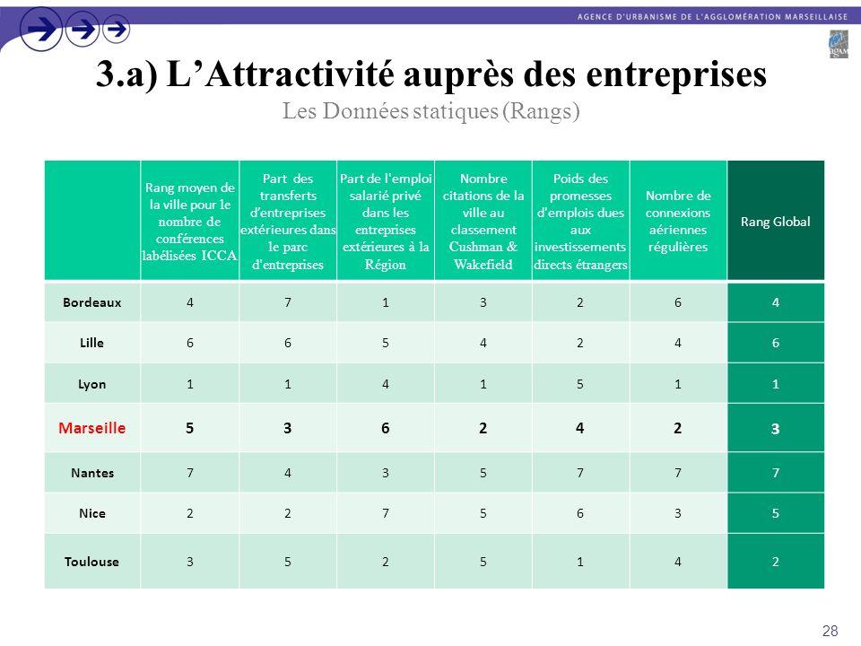 3.a) L'Attractivité auprès des entreprises Les Données statiques (Rangs)