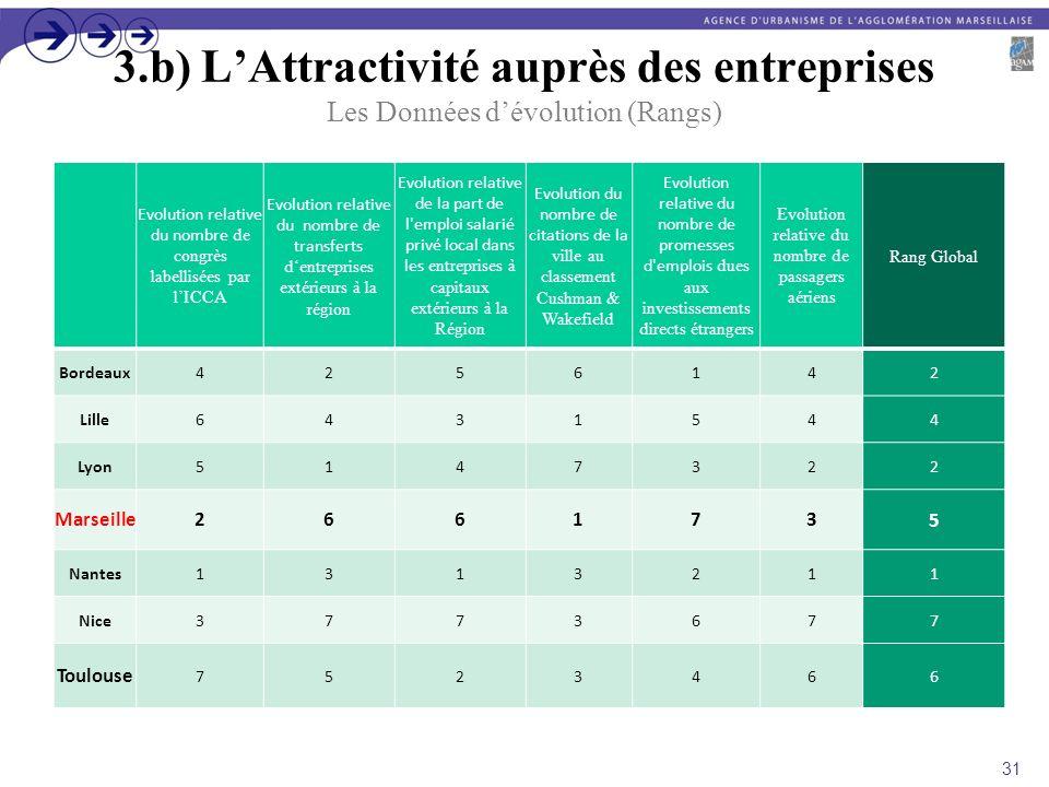 3.b) L'Attractivité auprès des entreprises Les Données d'évolution (Rangs)