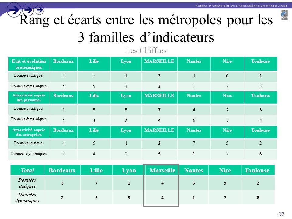 Rang et écarts entre les métropoles pour les 3 familles d'indicateurs Les Chiffres