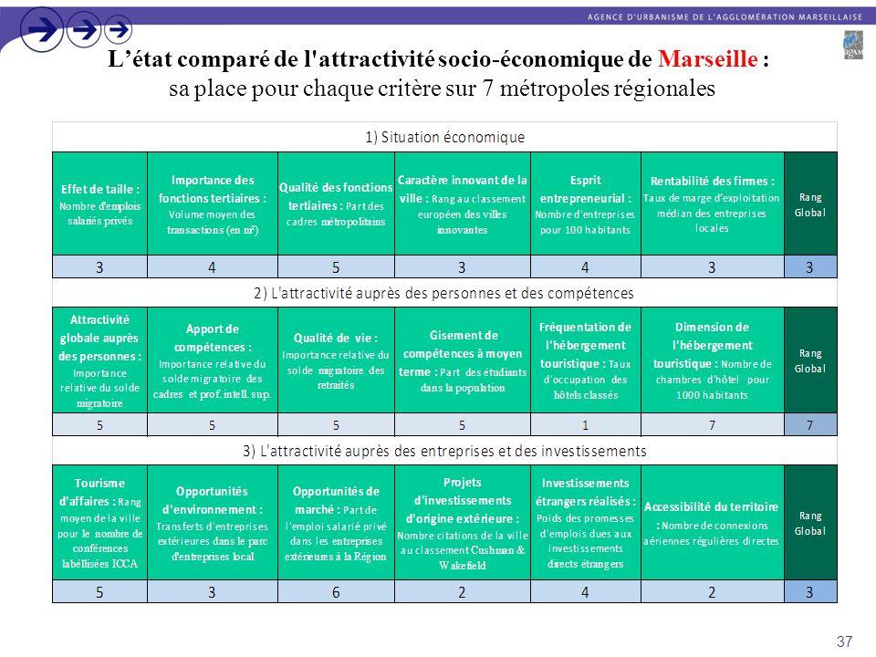 L'état comparé de l attractivité socio-économique de Marseille : sa place pour chaque critère sur 7 métropoles régionales